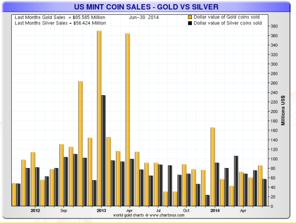 Chart showing the dollar value of gold and silver coins sold by the U.S. mint