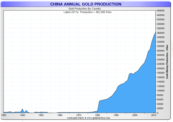China is now the world's largest gold producer.