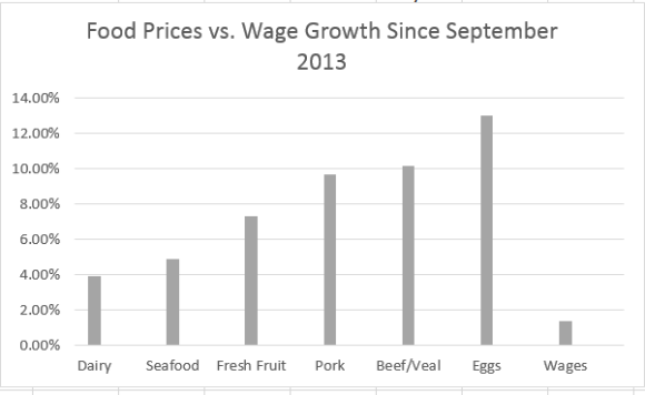 the rise in food prices vs the rise in wages show stagflation