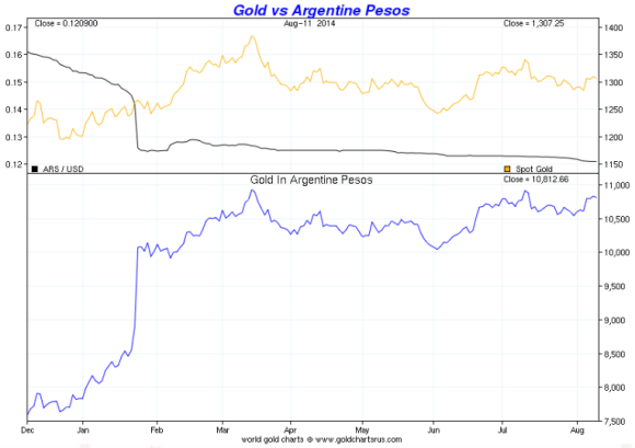 imprudent fiscal policies have led to defaults on argentine bonds