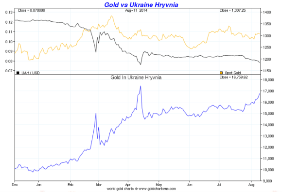 gold price vs the ukraine Hryvnia