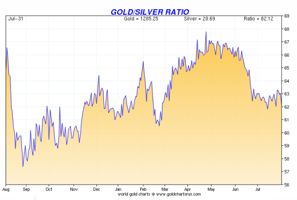 The gold silver ratio over the past year has remained over 60