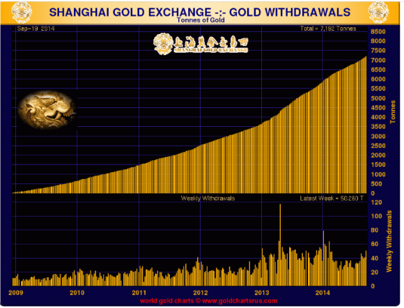 gold delivered through the shanghai gold exchange increased to 50 tonnes for the week ended september 19 2014
