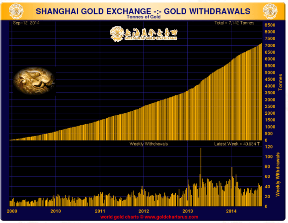 the growth of the shanghai gold exchange shown by tons of gold delivered