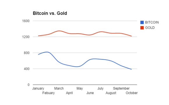 Bitcoin has lost nearly 60% of its value since the start of 2014. Gold has lost just under 2.5%