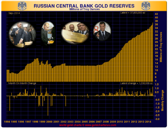 Russia makes it's largest monthly purchase of gold in 14 years with 1.2 million ounces