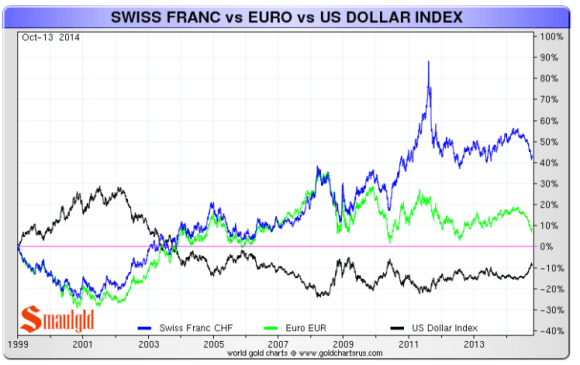 Swiss Franc vs the Euro and Dollar