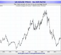 Chart showing the number of ounces of silver required to buy the average home from 1963-2014