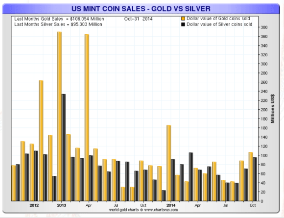 Silver out sold gold 101 to one but more gold in dollars was sold in October