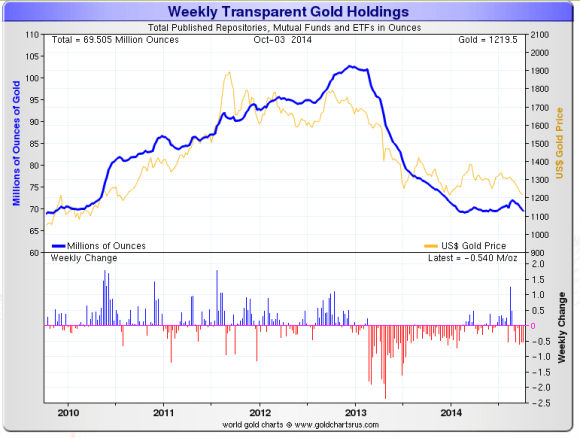 Chart showing that Gold has been leaving ETFs at a rapid rate the past two years.