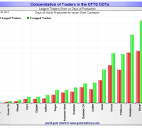 Silver short positions on Comex remain elevated as do open gold short positions