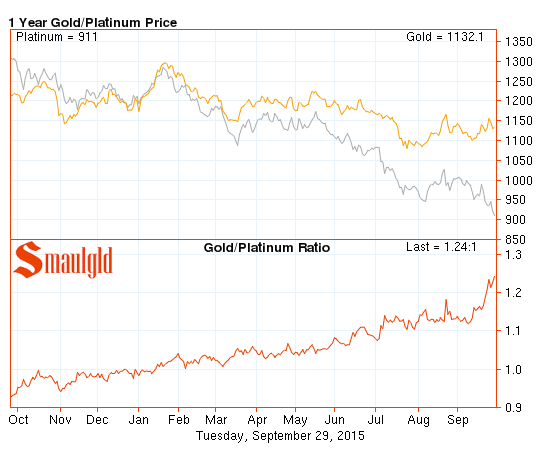 Platinum vs. Gold Price
