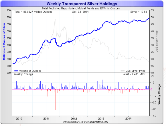 Silver ETF holding chart showing that ETFs have increased their holdings steadily, unlike gold ETFs which have lost a good portion of their holdings