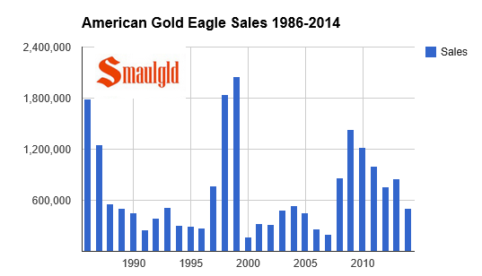 American Gold eagle sale