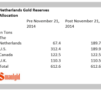 Chart showing the new allocation of the Dutch National Bank's gold holdings by location