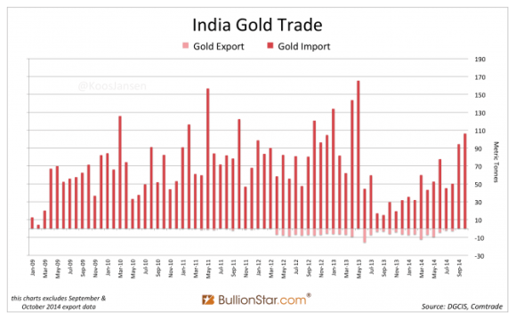 chart showing indian gold imports from 2009-2014