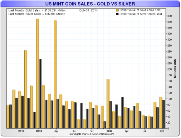 the us mint sells vacilating greater amounts of silver and gold