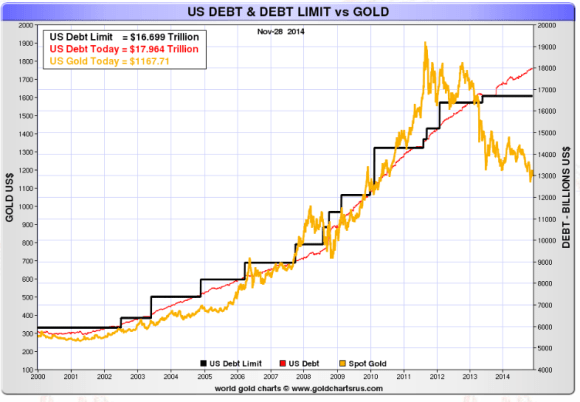 chart showing that as us debt rises the price of  gold falls