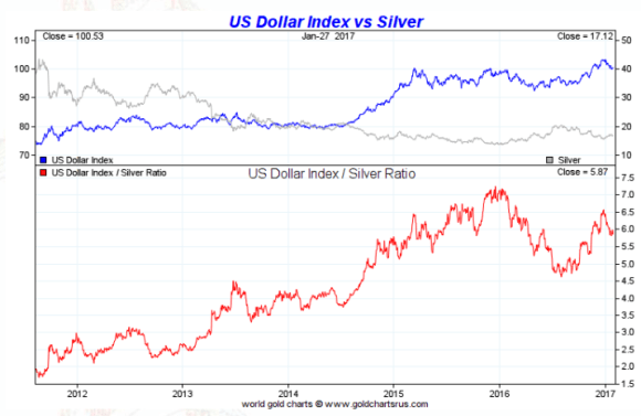 spot silver vs dollar five year january 27 2017