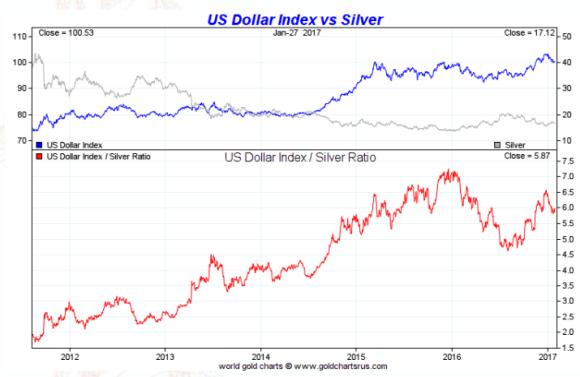 spot silver vs dollar five year january 27 2017