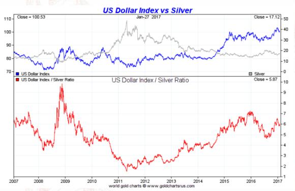 spot silver vs dollar six month January 27 2017