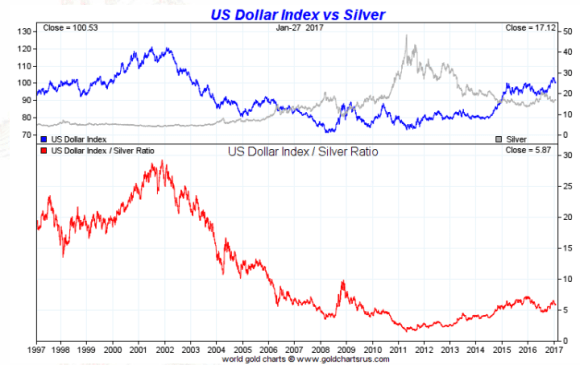 Silver vs the dollar smaulgld spot silver vs dollar twenty year january 27 2017 sciox Image collections