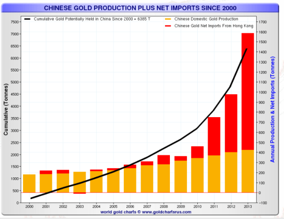 chart showing china's gold production and import activity since 2000 through 2013