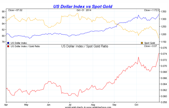 chart showing gold vs the dollar during a six month period in 2014 from April to October