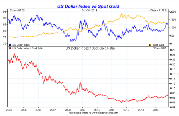 chart showing gold vs the dollar over a twenty year period from 1994-2014