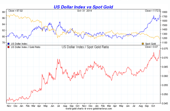 Chart showing gold vs the dollar from 2012 - 2014