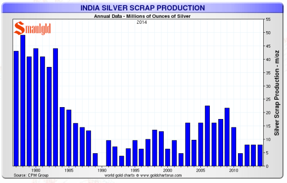 indian silver scrap production