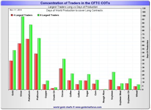 chart showing silver and gold long positions of the largest traders on comex as of november 11, 2014.