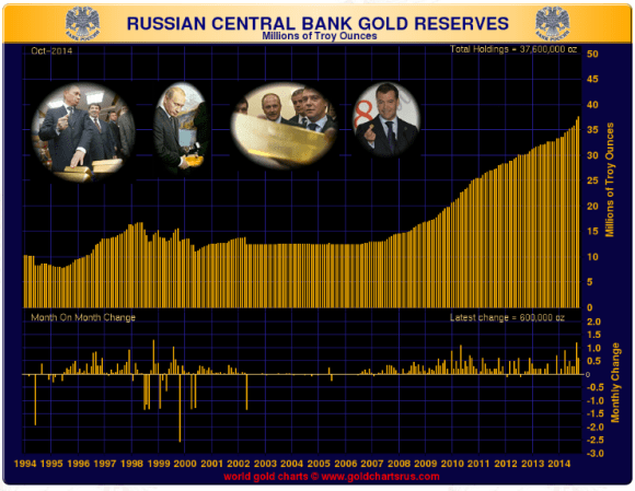 Chart showing that Russia has added another 600k ounces of gold to its reserves in october.