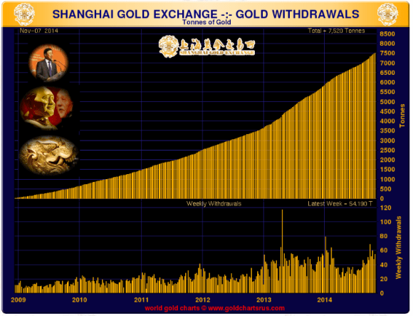 Chart showing delivery of gold on the Shanghai gold exchange for the week ended November 7 2014.