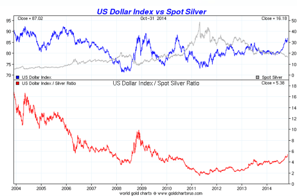 chart showing silver vs the dollar over a ten year period from 2004-2014