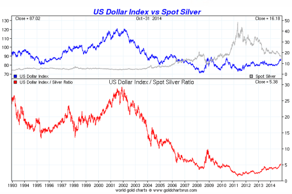 chart showing silver vs the dollar since 1993