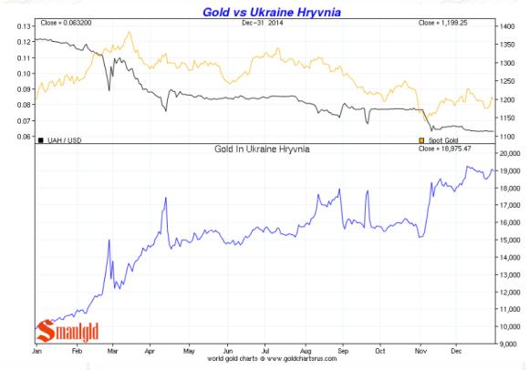 Gold vs Ukraine Hryvnia 2014 chart