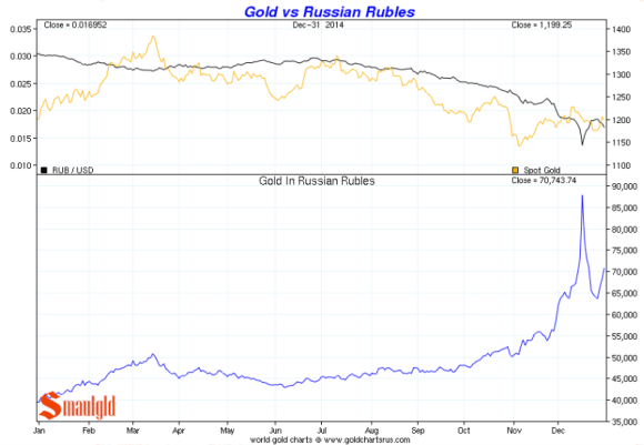 Gold vs. the Russian Rouble 2014 chart