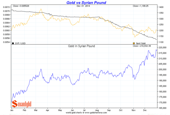 Gold vs. the Syrian Pound 2014 chart