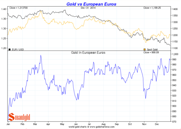 Gold vs. the euro 2014 chart