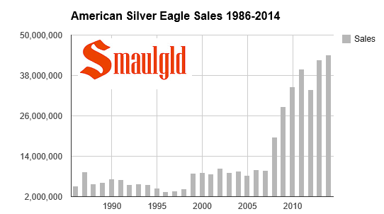 chart showing one ounce american silver eagle coin sales from 1986-2014