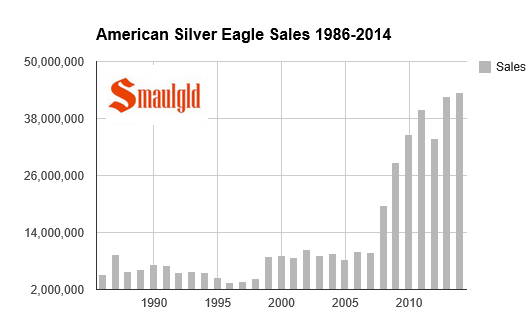 sales of american silver eagles set record chart