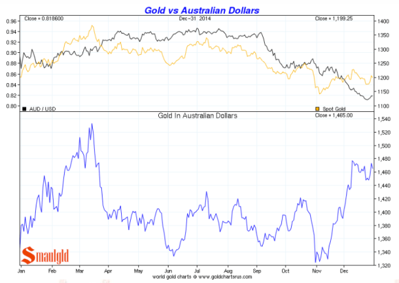 gold in australian dollars 2014 chart
