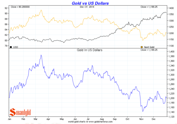 gold vs. the US dollar 2014 chart