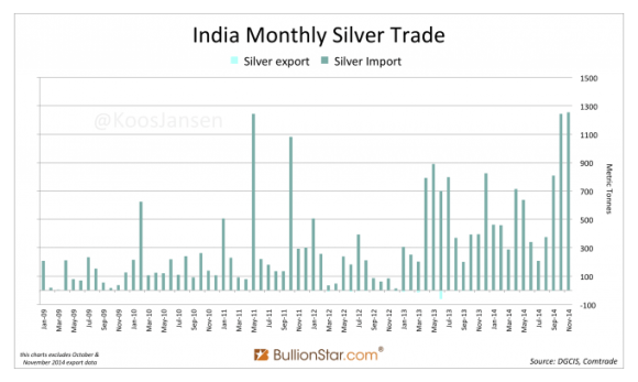 indian silver imports