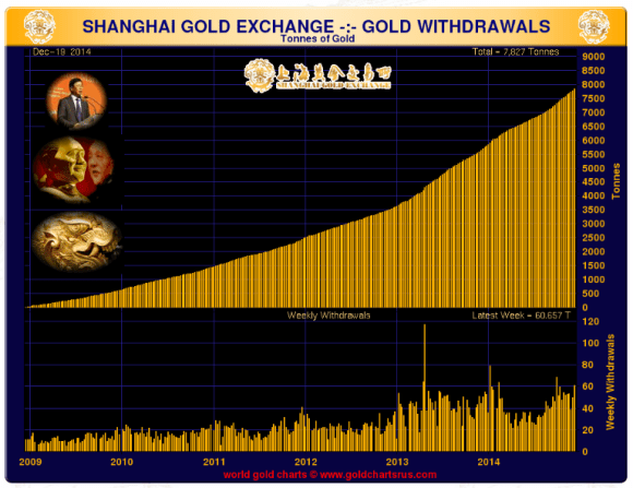 chart showing gold deliveries on the shanghai gold exchange through december 2014