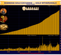 chart showing gold withdrawals at the shanghai gold exchange