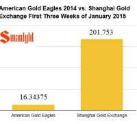 chart showing the volume of American gold eagles sold in 2014 vs sales on the Shanghai gold exchange in January 2015