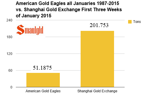 Chart showing sales of american gold eagles in all januaries since 1987 vs shanghai gold exchange sales in January 2015
