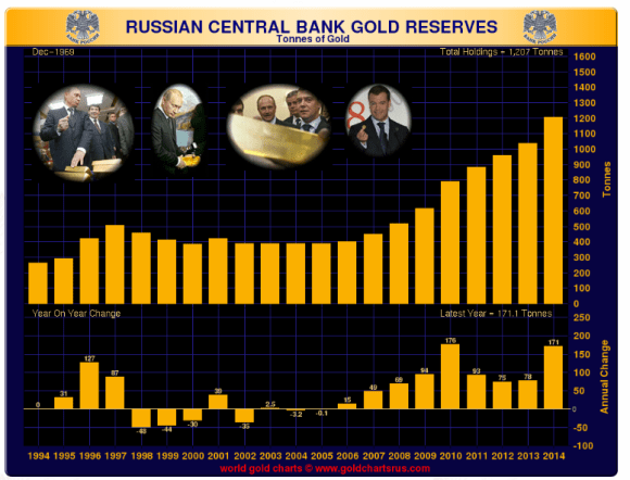 chart showing russian gold reserves as of end of 2014